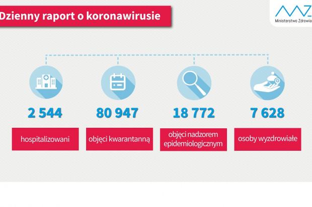 7628 ozdrowieńców. Trzy razy więcej niż hospitalizowanych