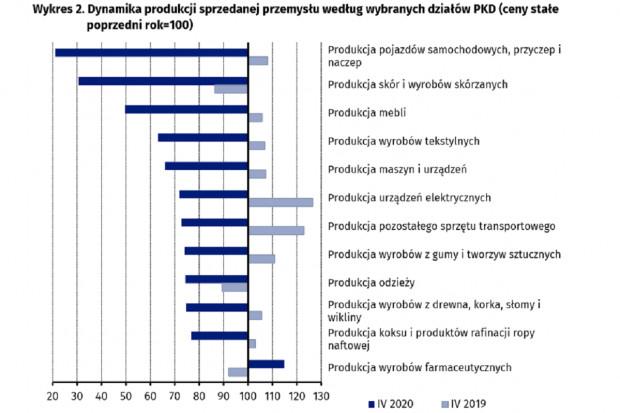 GUS: produkcja wyrobów farmaceutycznych rdr w górę