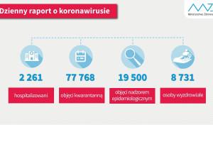 COVID-19: 8731 ozdrowieńców; 2261 hospitalizowanych