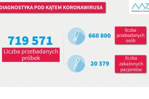 MZ: 22,3 tys. testów wykonanych w ciągu doby