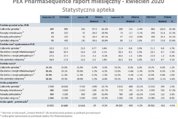 Kwiecień 2020 w aptekach: spadki w sprzedaży rdr i mdm