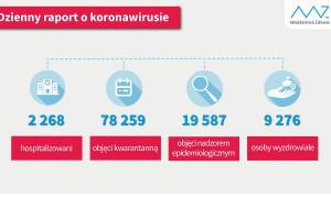 MZ: mamy 9276 ozdrowieńców z COVID-19