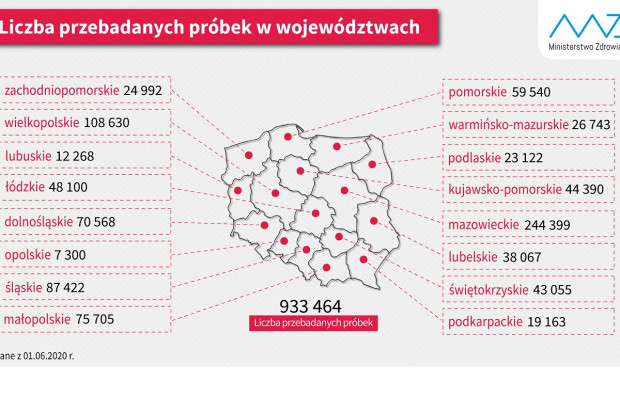 Testy na koronawirusa: 7300 w Opolskiem, 244 399 na Mazowszu