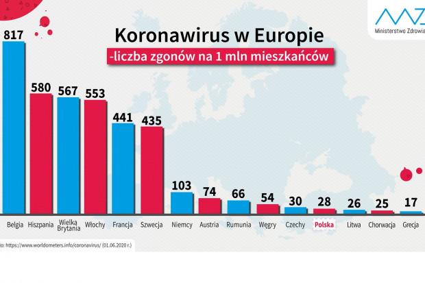 COVID-19: w Polsce 28 zgonów na milion mieszkańców