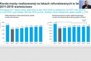 Apteki w pułapce marż. Prawdziwy obraz rynku aptecznego w Polsce