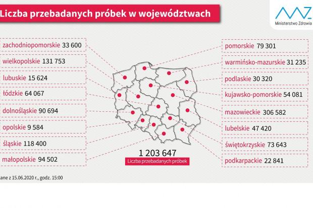 MZ: 1,2 mln testów na obecność koronawirusa