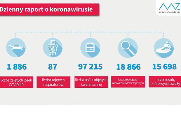 MZ: mamy blisko 15,7 tys. osób ozdrowiałych z COVID-19