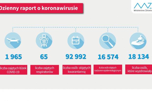 Ponad 18 tys. ozdrowieńców z COVID-19