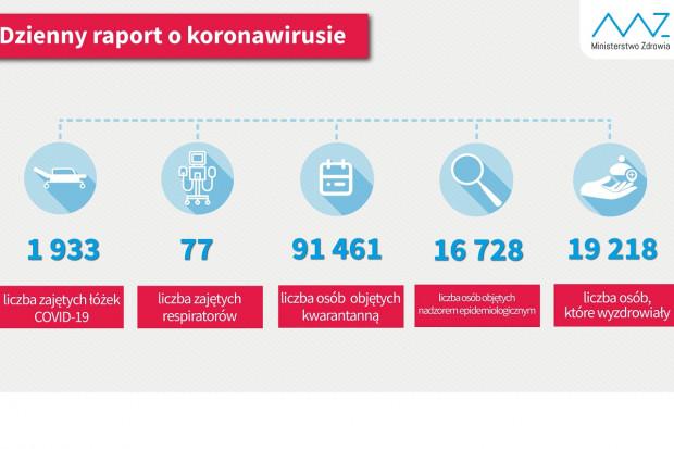 MZ: ponad 19 tys. ozdrowieńców z COVID-19