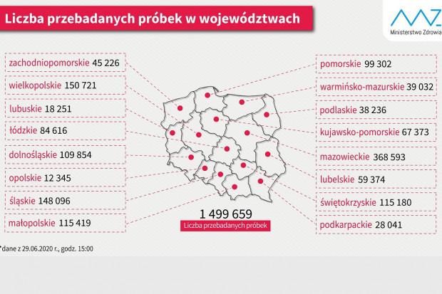 SARS-CoV-2: 1,5 mln testów w Polsce, najwięcej na Mazowszu – ponad 368 tysięcy
