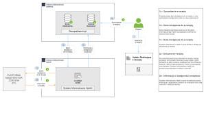 Gemini: apteka nie przekazuje do aplikacji żadnych danych osobowych