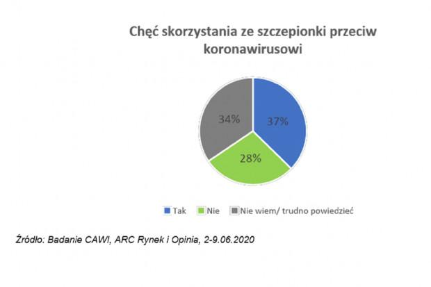 Połowy Polaków nic nie przekonałoby do szczepienia przeciwko koronawirusowi
