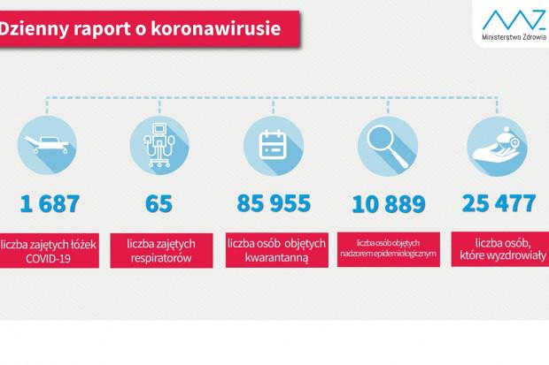 MZ: blisko 25,5 tys. ozdrowieńców z COVID-19