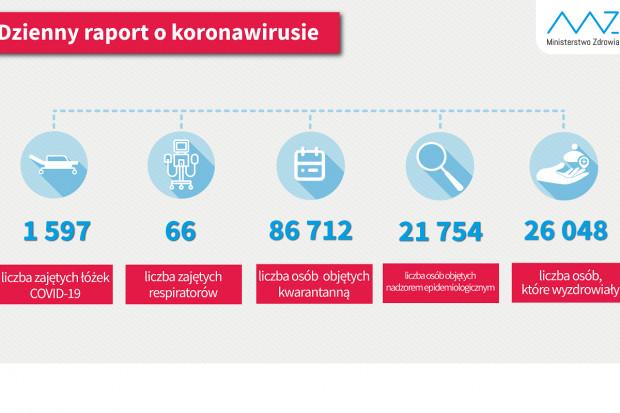 MZ: liczba osób, które wyzdrowialy z COVID-19 przekroczyła 26 tysięcy