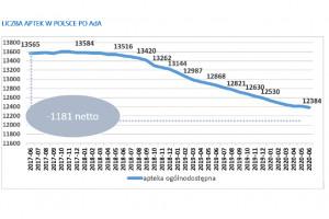 PharmaNET podsumowuje 3 lata AdA: prawie 1200 aptek mniej