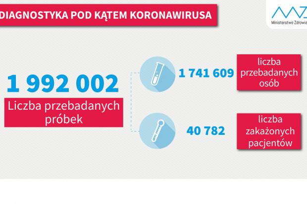 MZ: ponad 20,2 tys. testów dobowo. Blisko 2 mln od początku pandemii