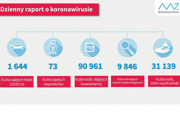 MZ: liczba ozdrowieńców z COVID-19 przekroczyła 31 tysięcy