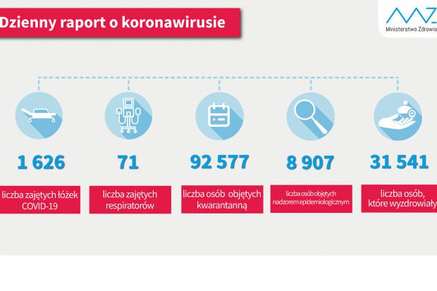 MZ: ponad 31,5 tys. ozdrowieńców z COVID-19