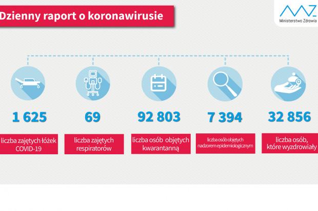 MZ: blisko 33 tys. ozdrowienców z COVID-19