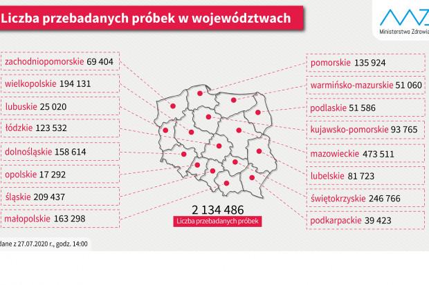 COVID-19: z 2,13 mln testów, ponad 1 mln wykonany w 3 województwach