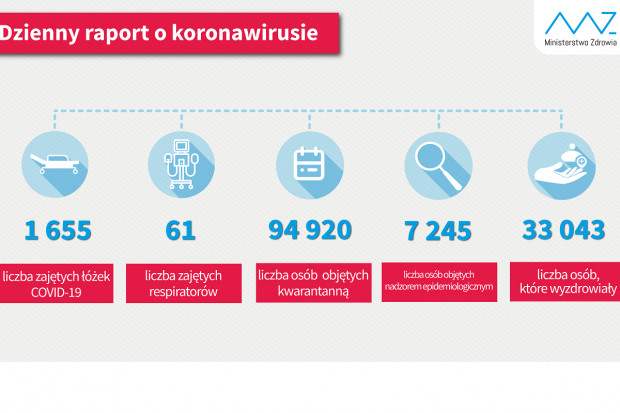 COVID-19: ponad 33 tys. ozdrowieńców, ok. 95 tys. osób na kwarantannie