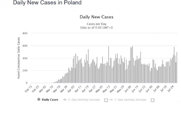 Epidemia SARS-Cov-2 w Polsce: liczba zakażeń utrzymuje się