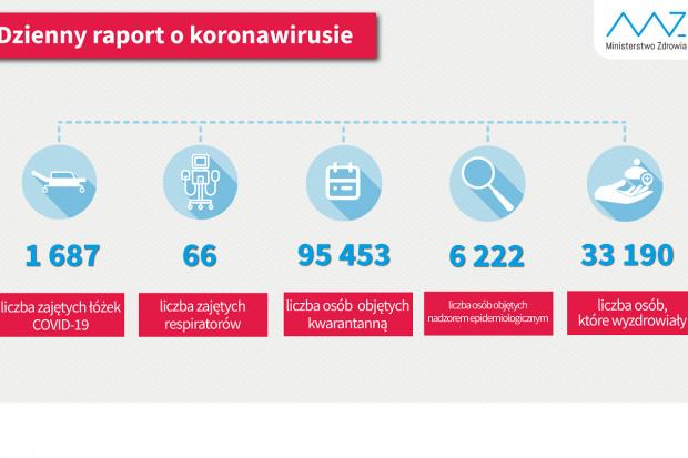 MZ: ponad 33 tys. ozdrowieńców, ponad 95 tys. osób w kwarantannie