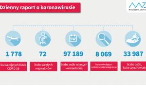 MZ: blisko 34 tys. ozdrowieńców z COVID-19