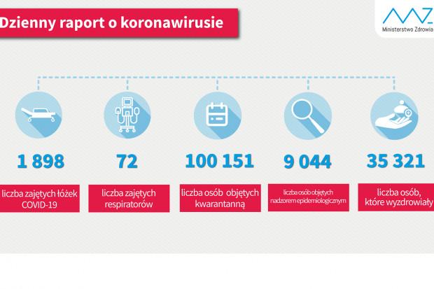 MZ: 35 321 ozdrowieńców, ponad 100 tys. osób na kwarantannie