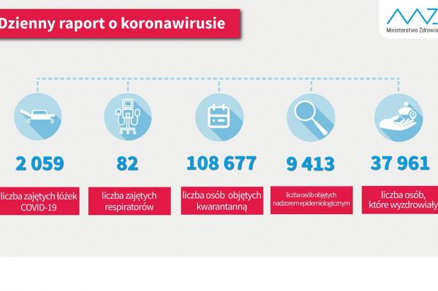 MZ: blisko 38 tys. ozdrowieńców, ponad 108,5 tys. osób na kwarantannie