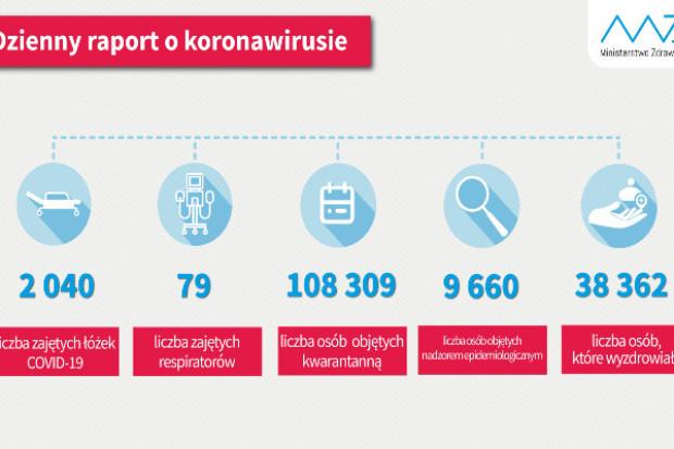 Raport MZ: wyzdrowiało ponad 38 tys. osób