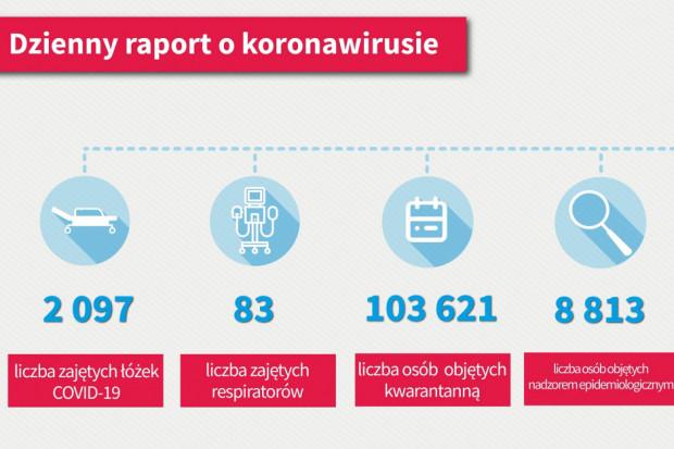 MZ: w szpitalach jest 2097 osób. Wyzdrowiało ponad 40 tys. pacjentów