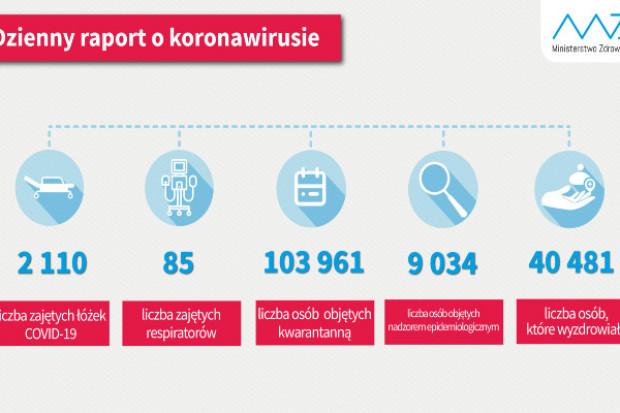 MZ: prawie 104 tysięcy osób przebywa na kwarantannie