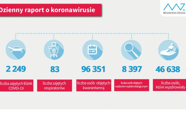 MZ: ponad 46,6 tys. ozdrowieńców