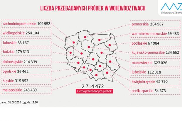 Liczba testów w podziale na województwa: mamy dwóch liderów