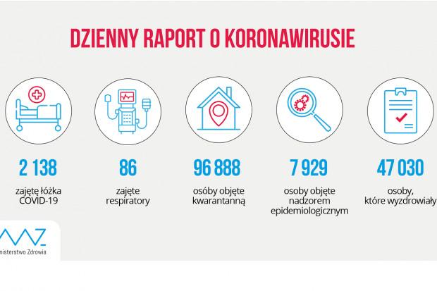 MZ: ponad 47 tys. ozdrowieńców z COVID-19