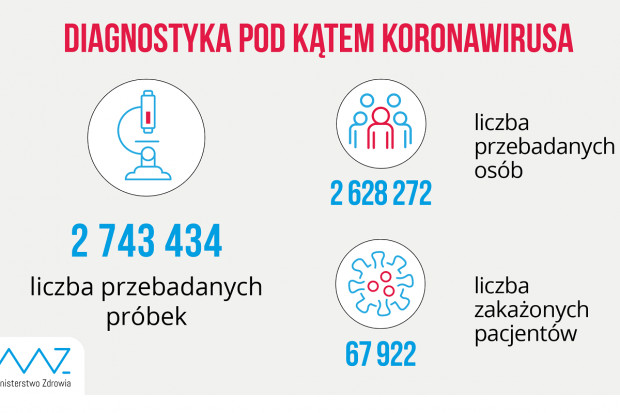 MZ: 29,4 tys. testów wykonanych dobowo