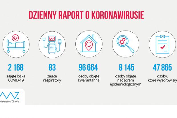 MZ: blisko 48 tys. ozdrowieńców z COVID-19