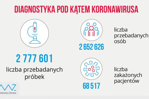 MZ: ponad 34,1 tys. testów dobowo