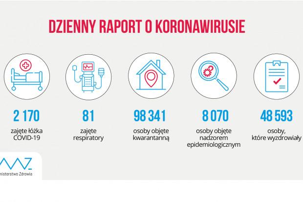 MZ: blisko 49 tys. osób jest ozdrowiałych z COVID-19