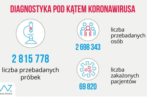 MZ: ponad 22,4 tys. testów wykonanych dobowo