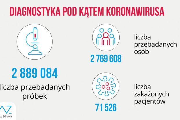 MZ: ponad 18,8 tys. testów wykonanych dobowo