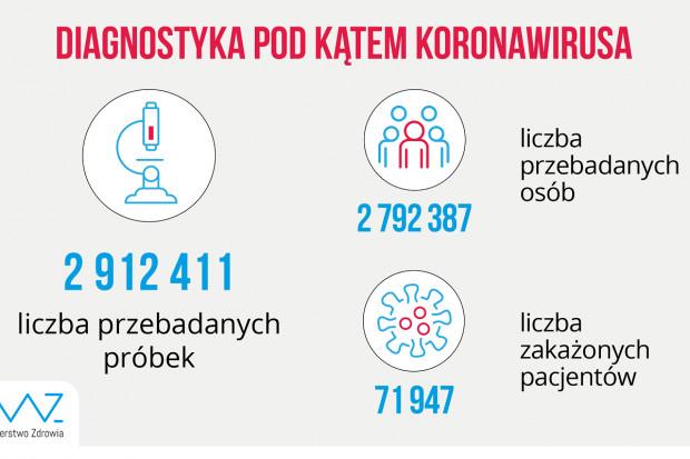 MZ: ponad 23,3 tys. testów wykonanych dobowo