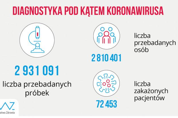 MZ: ponad 18,6 tys. testów wykonanych dobowo