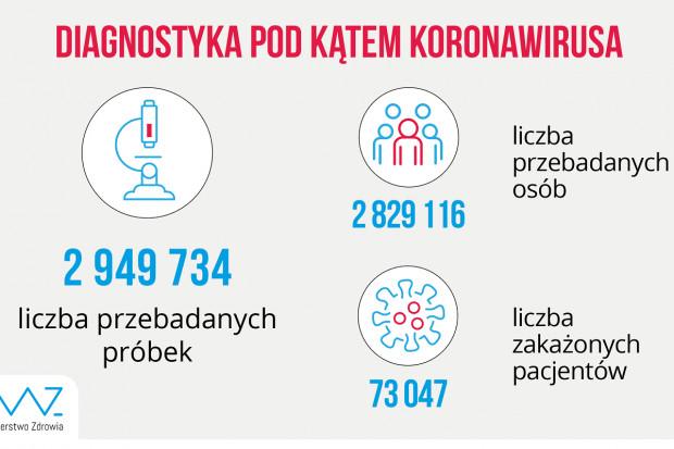 MZ: ponad 18,6 tys. testów wykonanych w ciągu doby