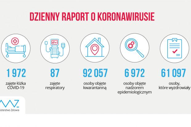 MZ: ponad 61 tys. ozdrowieńców