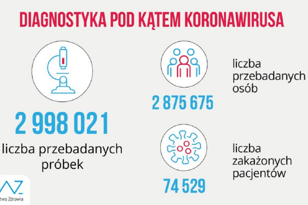 MZ: ponad 12,6 tys. testów wykonanych w ciągu doby