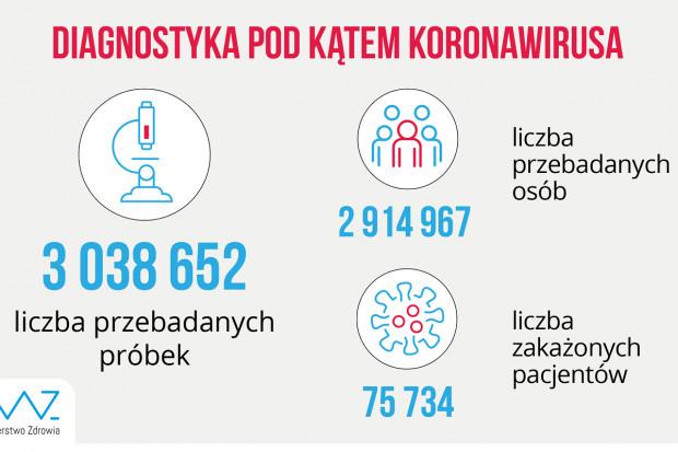 MZ: blisko 22 tys. testów wykonanych dobowo