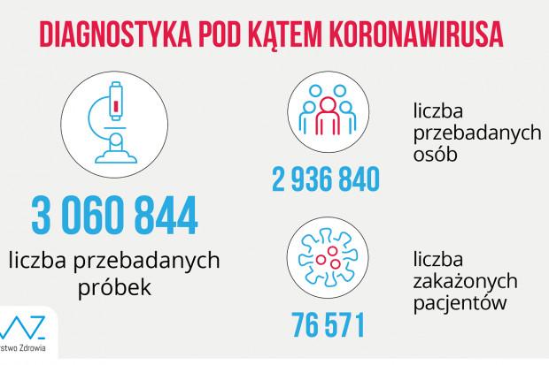 MZ: ponad 22,1 tys. testów wykonanych dobowo