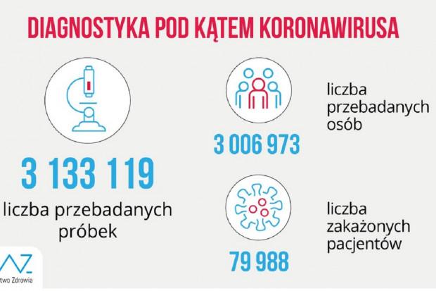 MZ: ponad 3 mln osób przetestowanych na COVID-19